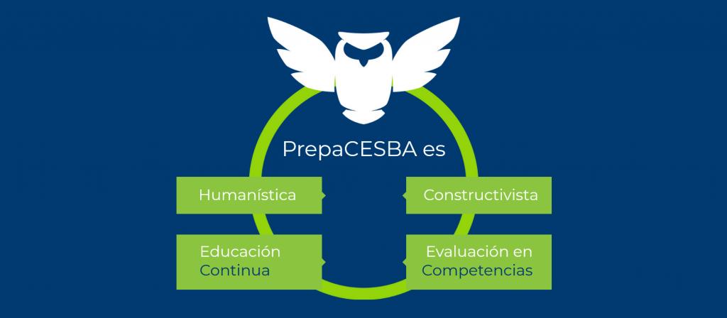 Modelo Educativo CESBA